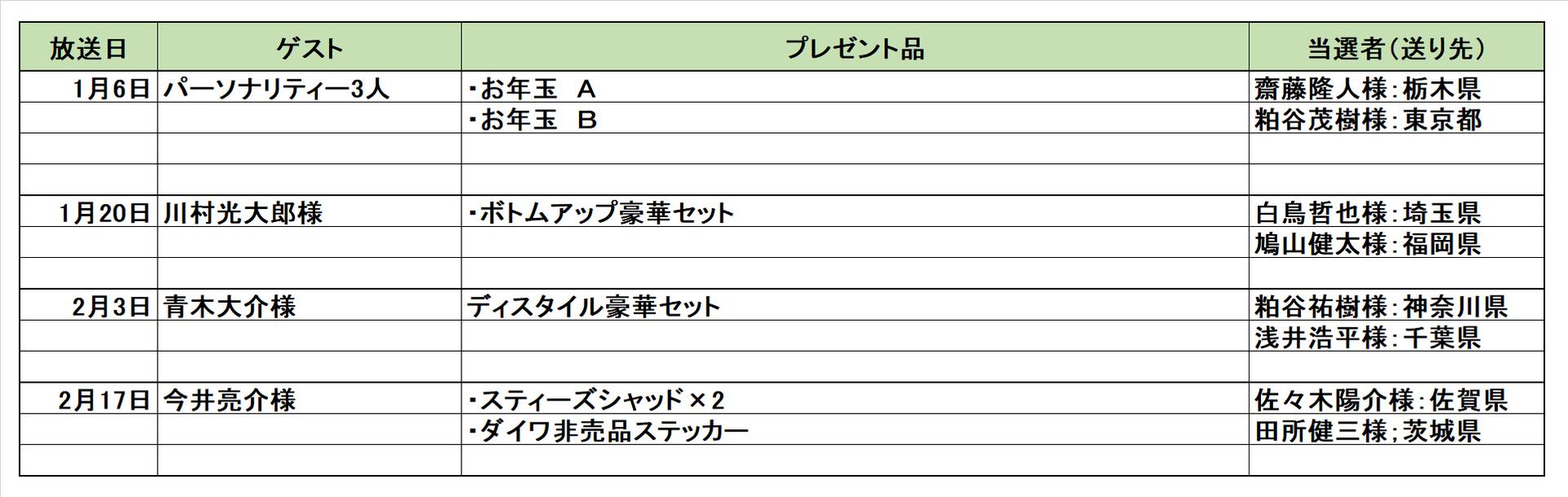 プレゼント1〜2月まで.jpg